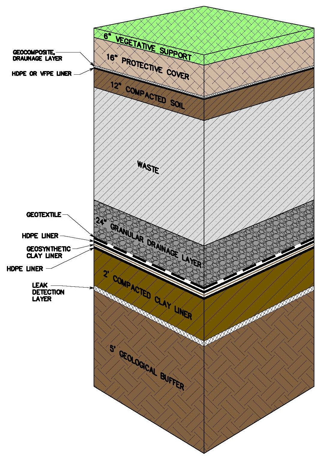 Landfill Diagram | Hoover Mason Recycling About Us